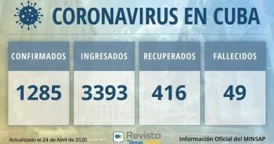1285 casos coronavirus Cuba