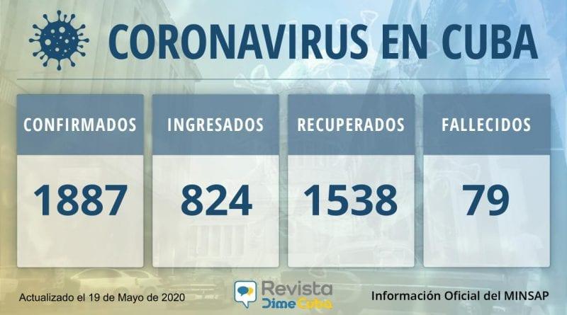 1887 casos de coronavirus en Cuba