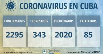 2295 casos coronavirus Cuba