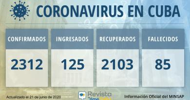 2312 casos coronavirus en Cuba