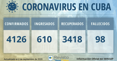 4126 casos coronavirus cuba