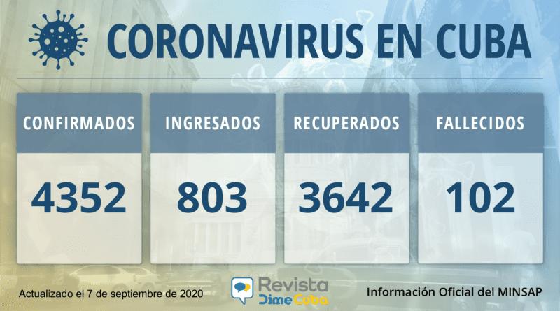 4309 casos de coronavirus en Cuba