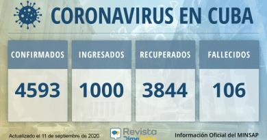 4593 Casos de coronavirus en Cuba