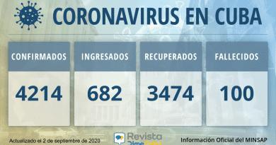 4214 casos coronavirus cuba