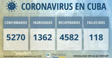 5270 casos coronavirus Cuba