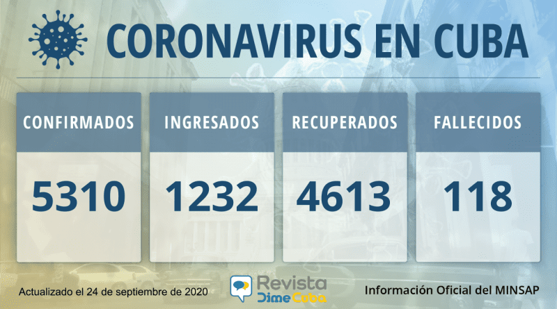 5310 Casos de coronavirus en Cuba