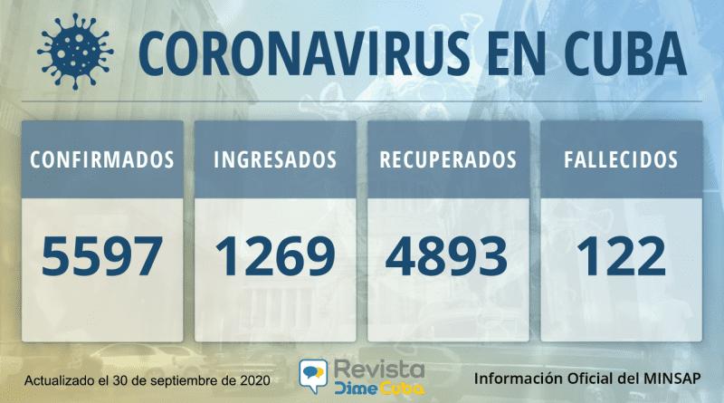 5597-casos-coronavirus-cuba