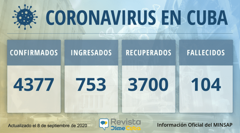 4377 casos de coronavirus en Cuba