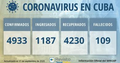 4933 casos coronavirus de Cuba