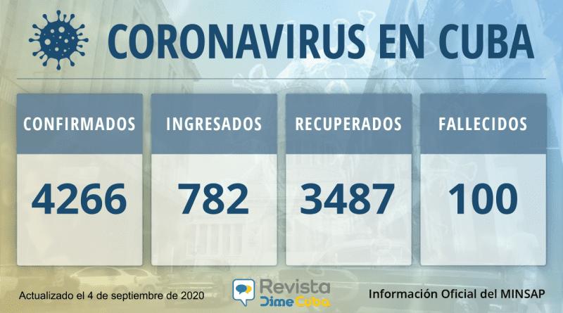 4266 casos coronavirus cuba
