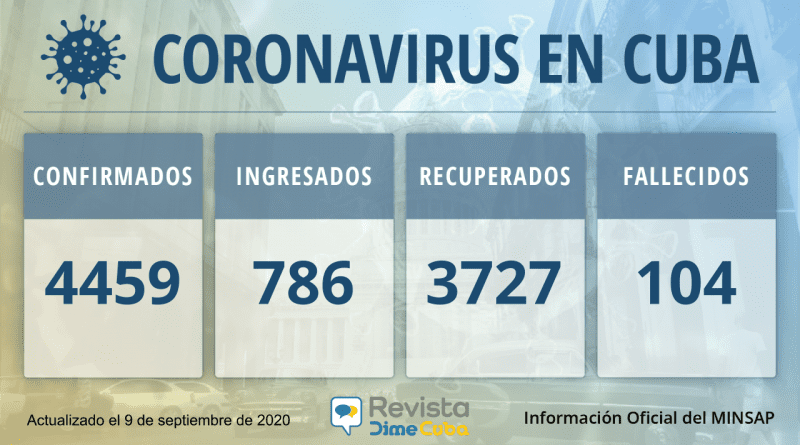 4459 casos de coronavirus en Cuba