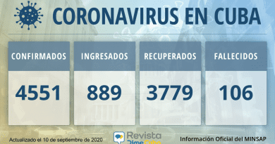 4551 Casos de coronavirus en Cuba