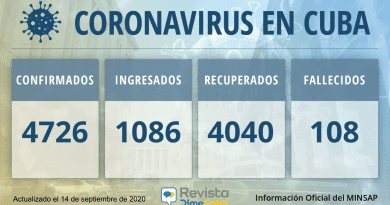 4726 casos coronavirus de Cuba