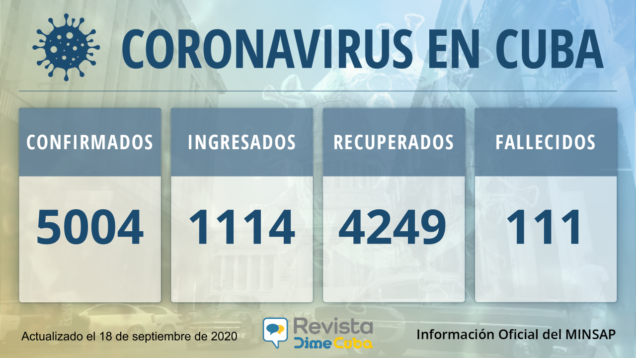 5004 Casos de coronavirus en Cuba
