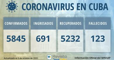 5845-casos-coronavirus-cuba