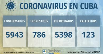 5943-casos-coronavirus-cuba