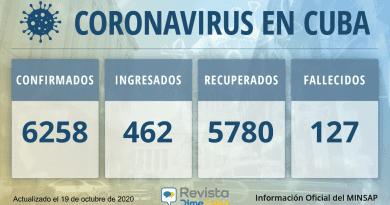 6258-casos-coronavirus-cuba