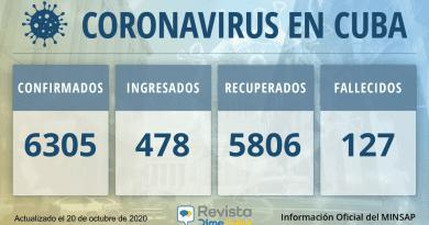 6305-casos-coronavirus-cuba