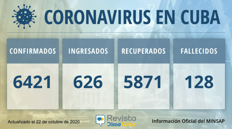 6421 casos de coronavirus Cuba