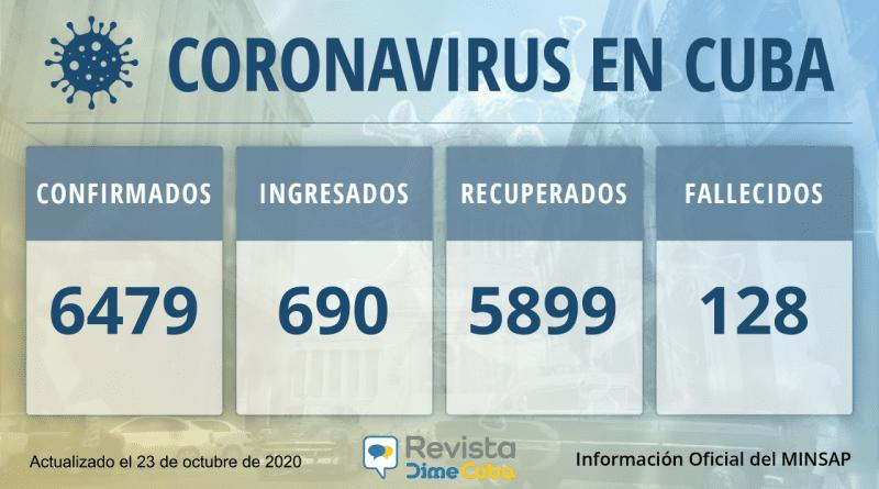 6479 casos de coronavirus Cuba