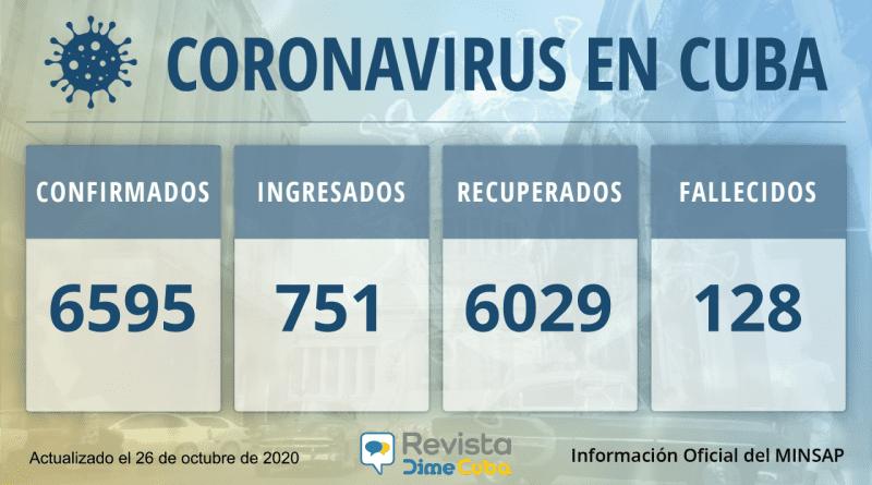 6595 Casos coronavirus Cuba