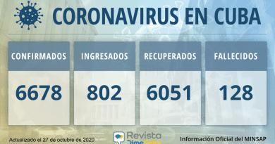 6678 Casos coronavirus Cuba