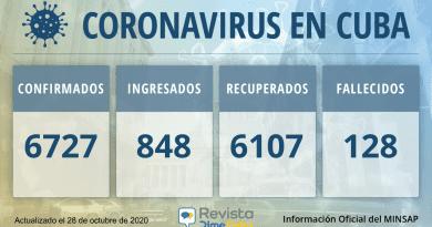 6727 Casos coronavirus Cuba