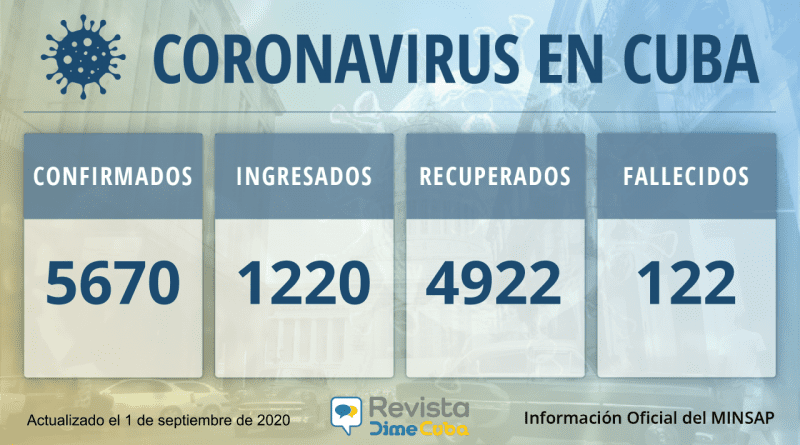 5670 casos coronavirus Cuba