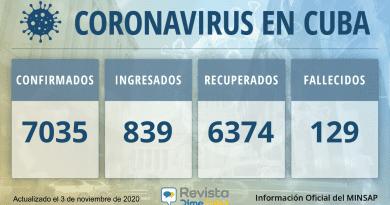 7035 Casos coronavirus Cuba