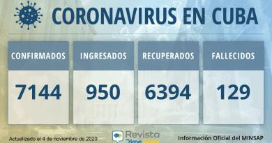 7144 Casos coronavirus Cuba