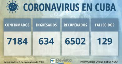 7184 Casos coronavirus Cuba