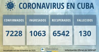7228 Casos coronavirus Cuba