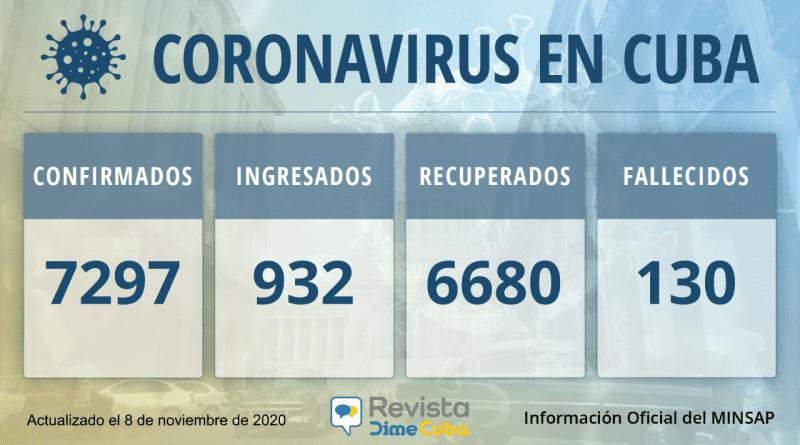 Confirmados: 7297 Casos de coronavirus en Cuba