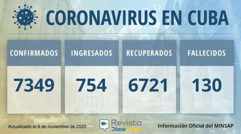7349 casos coronavirus cuba