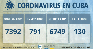 7392 casos coronavirus cuba