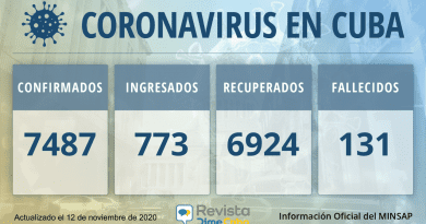 7487 casos coronavirus cuba