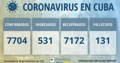 7704 casos coronavirus Cuba