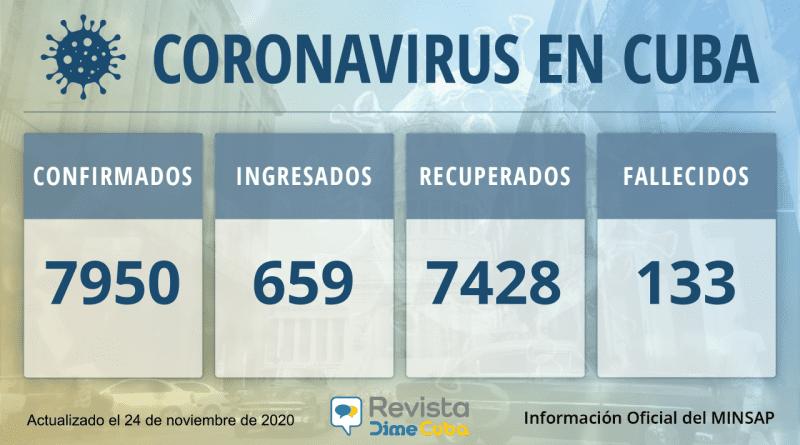 7950 Casos coronavirus Cuba