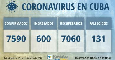 Casos confirmados de coronavirus en Cuba: Confirmados: 7590