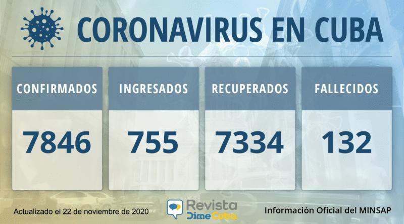 7846 casos de coronavirus en Cuba para el 22 de noviembre