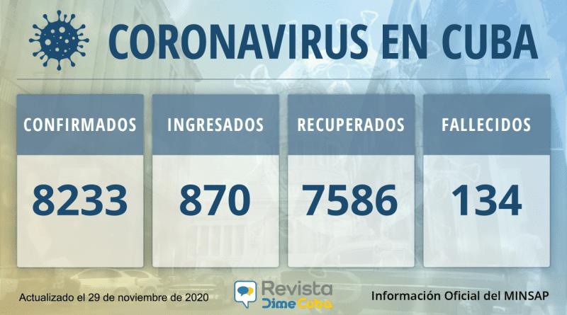 Cuba suma 8233 casos de Coronavirus para el 29 de noviembre