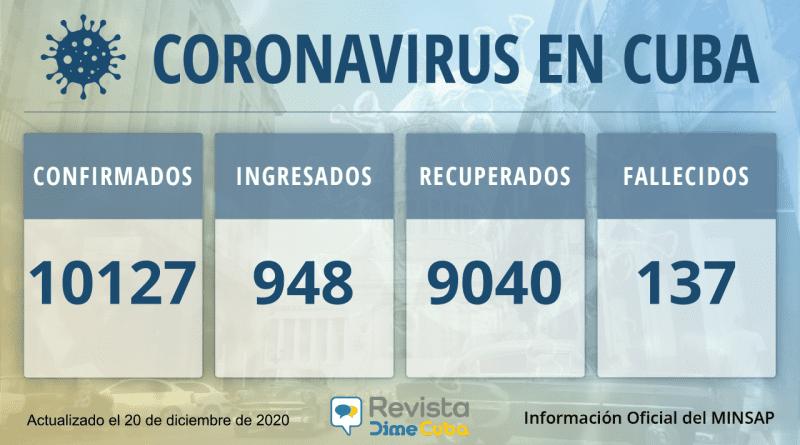 Casos de coronavirus en Cuba para el viernes: 10127