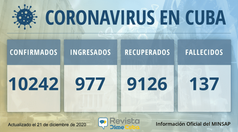 10242 casos coronavirus cuba