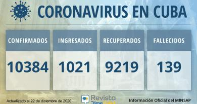 10384 casos coronavirus cuba