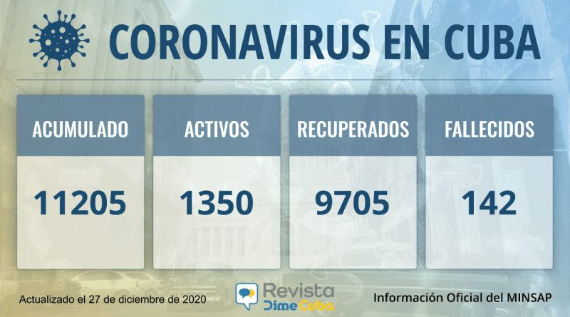 Aumentan casos de coronavirus en Cuba este domingo: 11205
