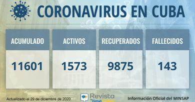 11601 casos coronavirus cuba