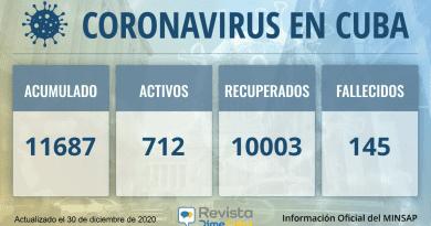 11687 casos coronavirus cuba