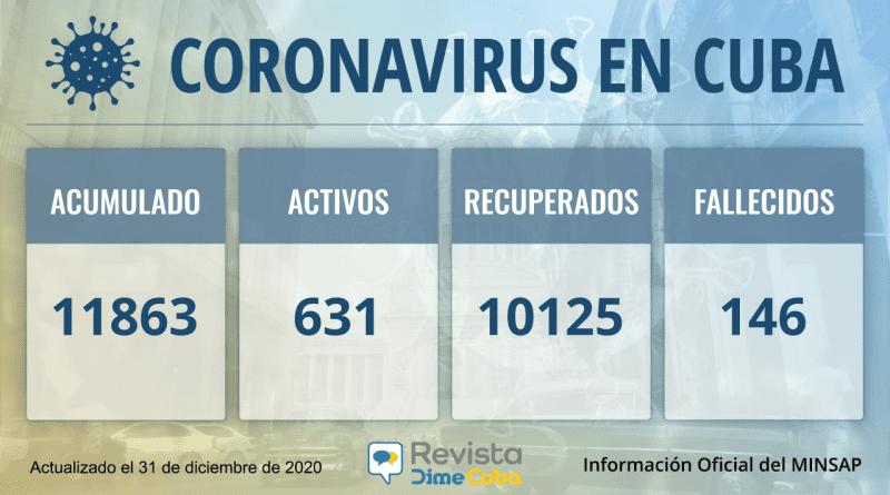 11863 casos coronavirus cuba