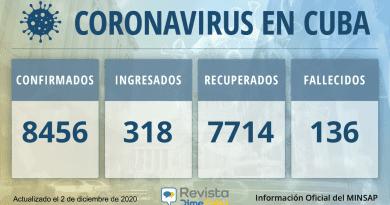 8456 Casos coronavirus Cuba