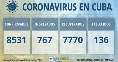 8531 Casos coronavirus Cuba